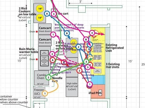 case eficiente termic flux bucatarie