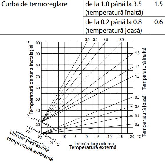 incalzire in pardoseala modulare temperatura agent