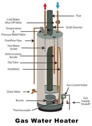 cum se alege un boiler pe gaz
