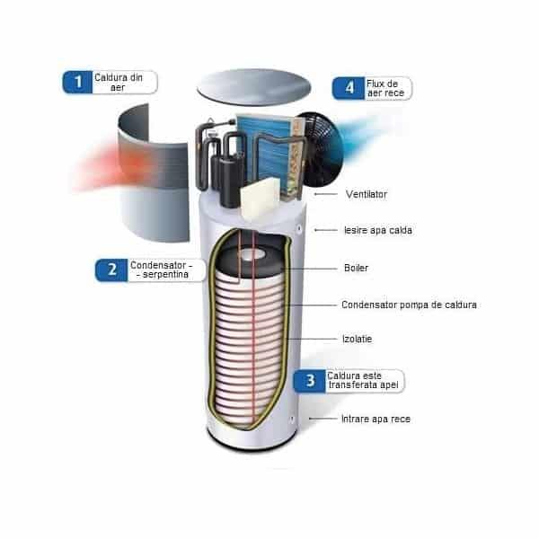 cum se alege un boiler pompa de caldura