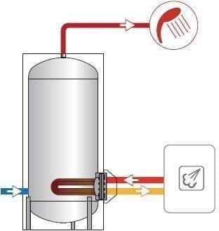 cum se alege un boiler serpentina pe flansa