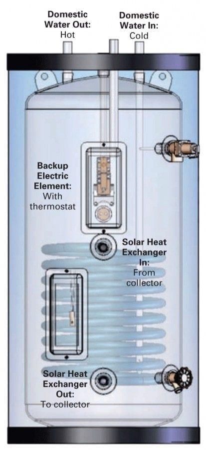 cum se alege un boiler serpentina și rezistenta electrica