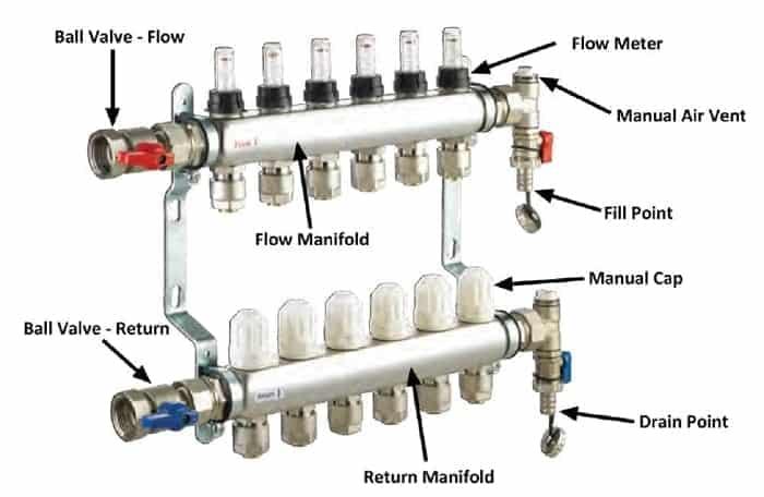 Automatizare pardoseala -- distribuitor simplu, fara robineti termostatati