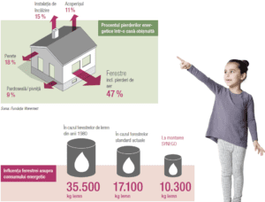 case eficiente energetic pierderi pe geamuri
