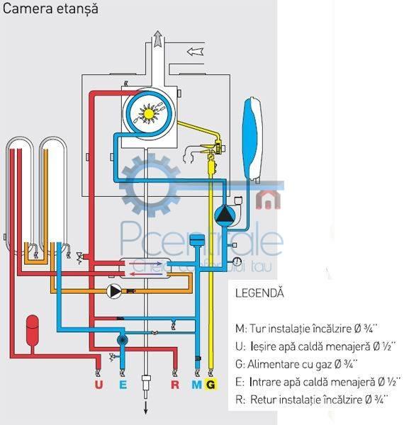 centrala termica cu schimbator placi și 2 rezervoare